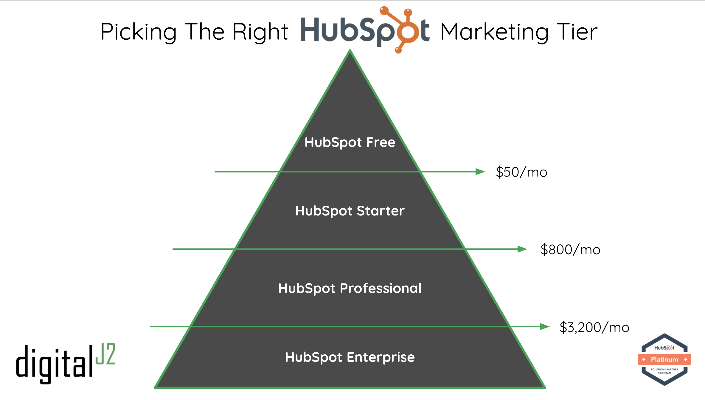 The HubSpot Marketing Tier Comparison That Will Help You Choose the Right Plan
