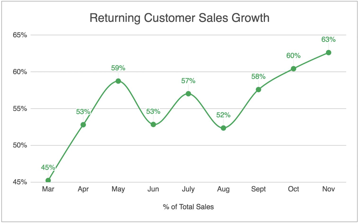 Retuning-Customer-Sales-Growth