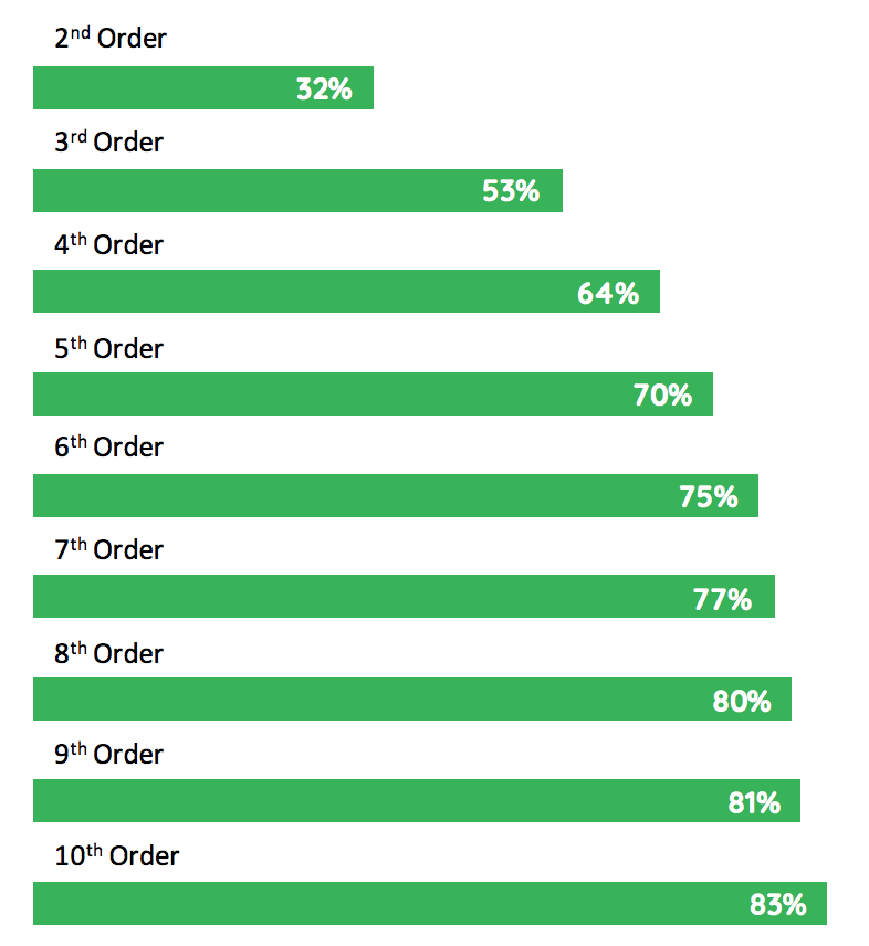 repeat order probability