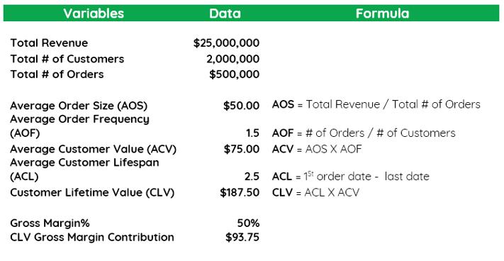 customer lifetime value excel