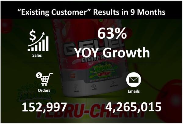 digitalj2-e-commerce-marketing-results-1