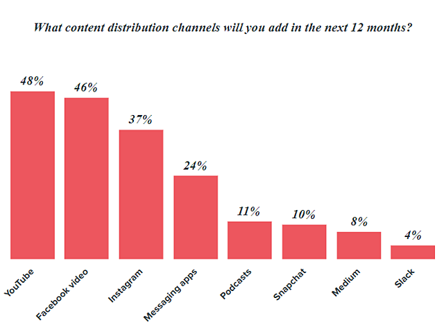 video-content-distribution.png