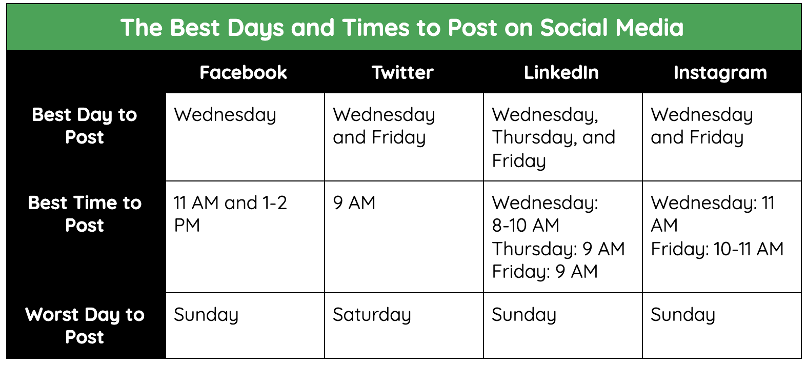 The best days & times to post on social media