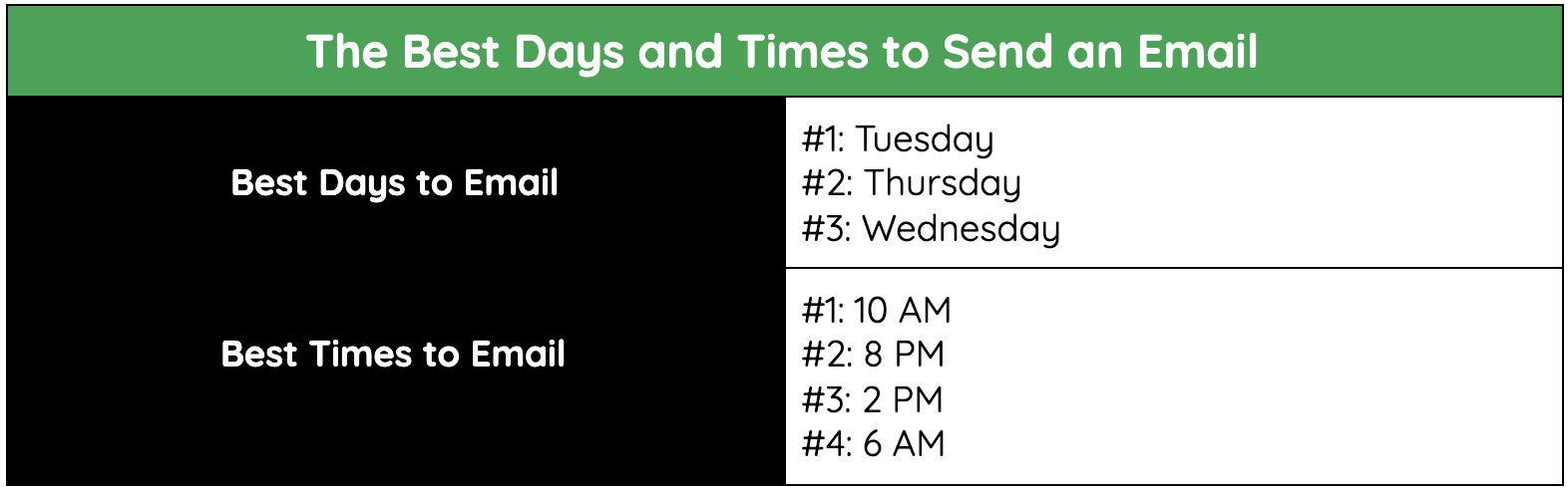 The best times to send an email to leads